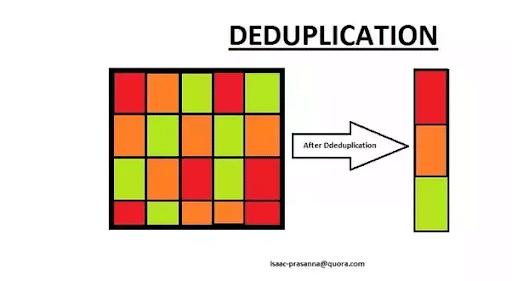 Deduplication-Process