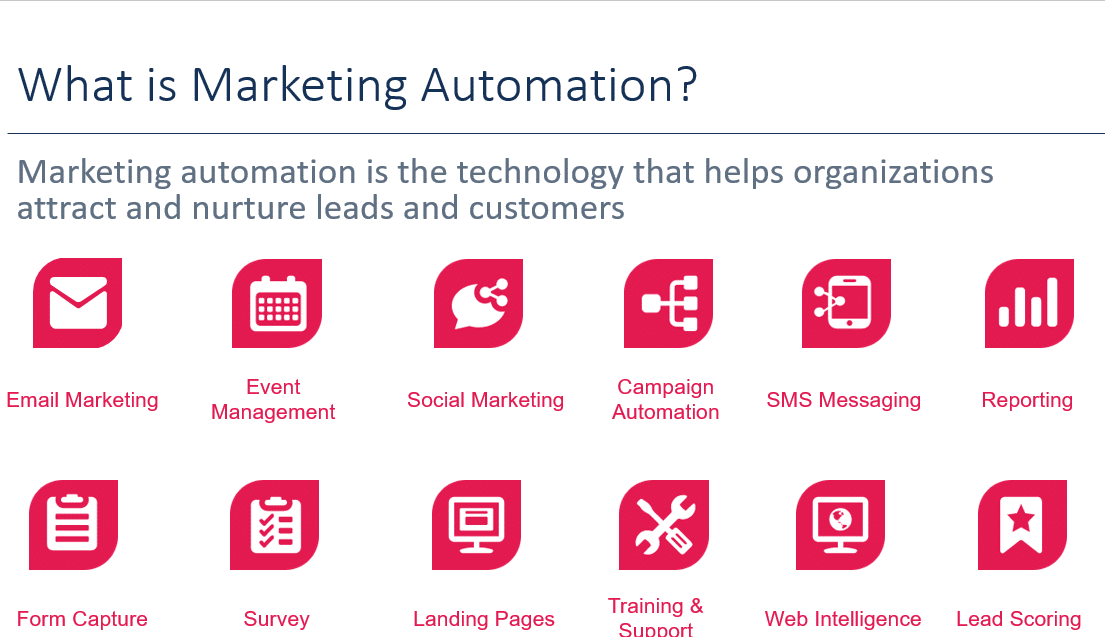 Marketing Automation Software. Clickdimensions partner